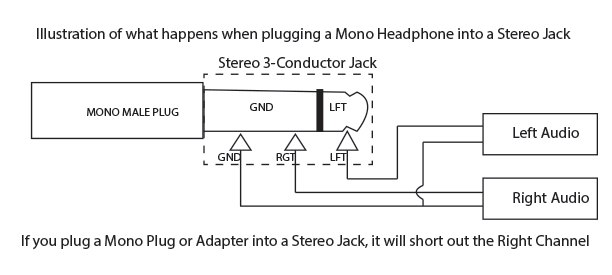 Mono Plug in a Stereo Jack