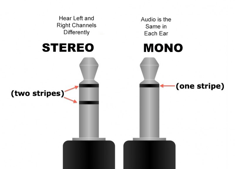 Stereo Compared with Mono Plugs