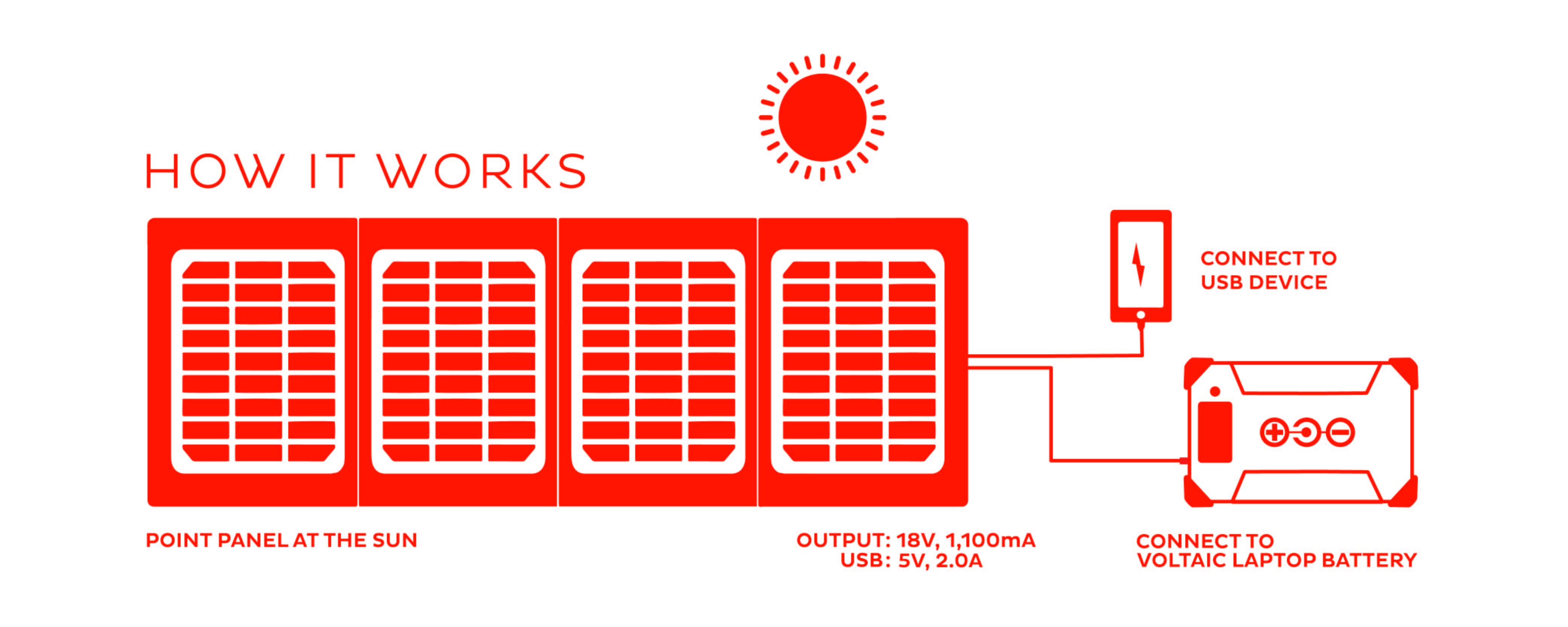 20 Watt solar charger