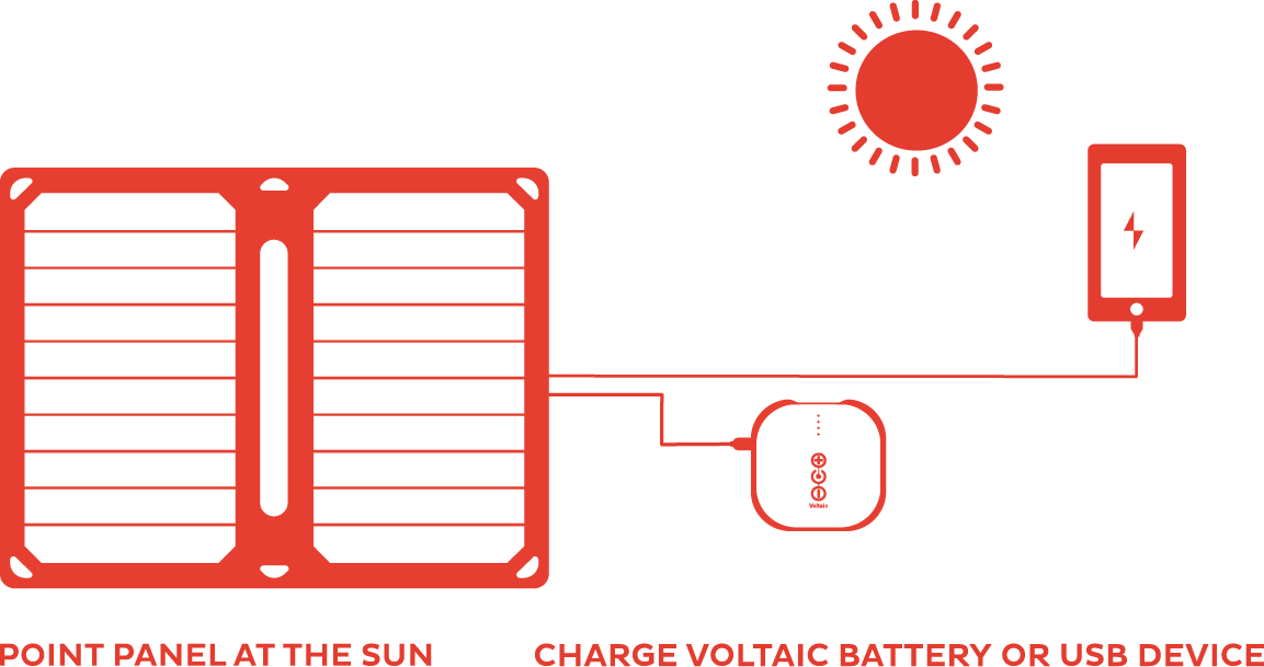 Arc 10w Portable Usb Solar Charger