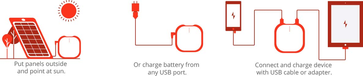 How it Works USB Chargers
