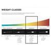 Weight Class Chart for sock Cushion