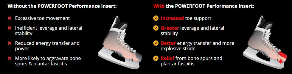 Powerfoot performance skate Insert at xHockeyProducts.ca