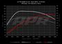 APR Stage 1 Remap - 2.0TSI EA888 Gen 3B (190bhp)