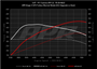 APR K04.3 GTS Turbocharger System Upgrade - Porsche 911 3.0T