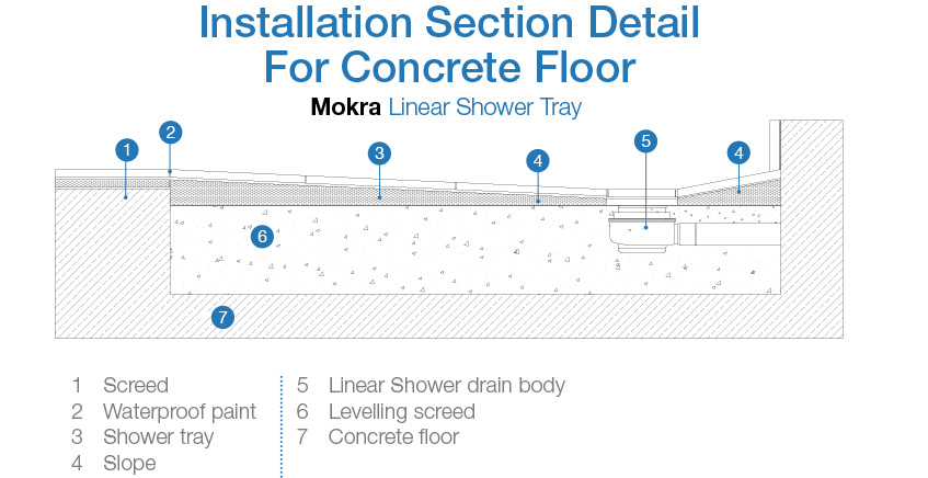 Linear Shower Tray Installation for Concrete Floor