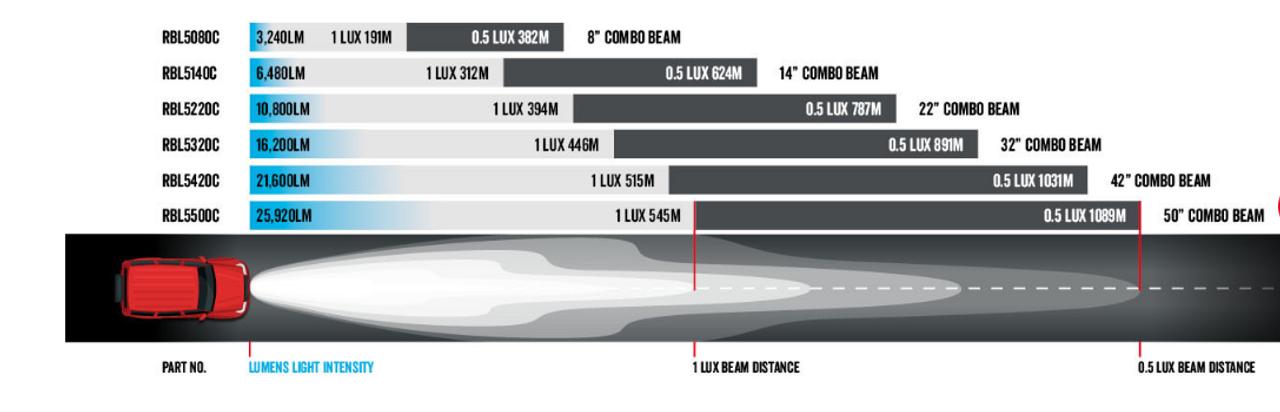 Combination Optical Beam  Distance 1031m - RBL5420C - DC2 Series Dual Row 42 inch Light Bar. 240 watt Osram Hi-Lux LED's. Combination Optical Beam. 9 Position Adjustable Mounting Options. RBL5420C. Premium Driving Light Bar. RoadVision. Ultimate LED.