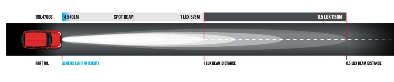 Dominator DL Series Driving Light Beam. Distance = 1150m