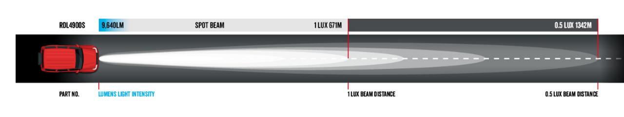 Dominator DL Series Driving Light Beam. Distance = 1342m