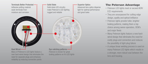 Peterson 1218KR-9. Stop Tail Light. New LumenX Series by Peterson USA. Ultimate LED, Authorised Distributor.