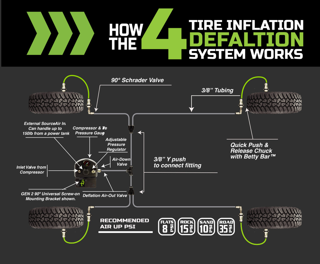 218-1819 (JEEP JL Front Engine Mount - 4 TIRE INFLATION SYSTEM). How the 4 Tire Inflation System Works.