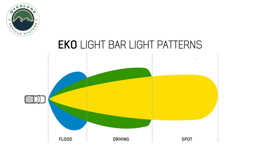"""5010101 Overland Vehicle Systems EKO 10"""" LED Light Bar With Variable Beam, DRL,RGB, 6 Brightness. Daytime Running Light with Spot and Flood Option, High to Low Beam Button, 6-Way Adjustable beam from flood to spot, RGB Running Light with 8 Color Options. Infinite lighting Possibilities. RGB Colors in Sequence: Green, Blue, Yellow, Purple, Teal, Opal & Red."""