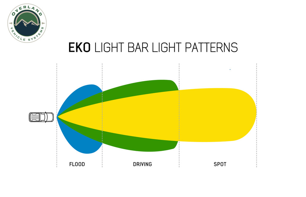 """15010501 Overland Vehicle Systems EKO 50"""" LED Light Bar With Variable Beam, DRL,RGB, 6 Brightness. Daytime Running Light with Spot and Flood Option, High to Low Beam Button, 6-Way Adjustable beam from flood to spot, RGB Running Light with 8 Color Options. Infinite lighting Possibilities. RGB Colors in Sequence: Green, Blue, Yellow, Purple, Teal, Opal & Red."""