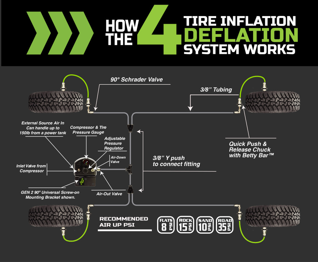 4 Tire Inflation System - Universal With Box, Fittings, Hoses & Storage Bag - Black  All All