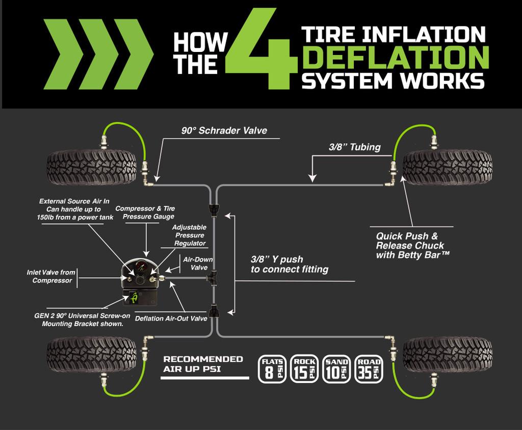 4 Tire Inflation System - Jeep Gladiator JT Engine Bay Passenger Side