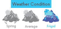 gloves-weathercondition-frigid.png