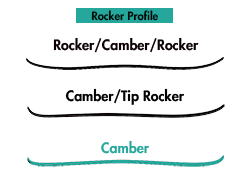 ski-rocker-profile-camber.png