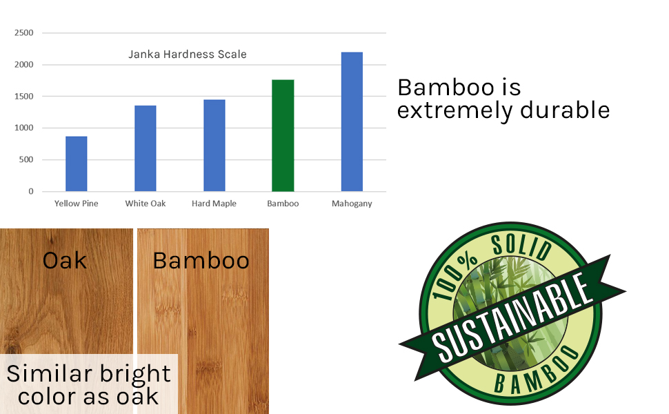 Bamboo hardness vs Oak and other hardwoods