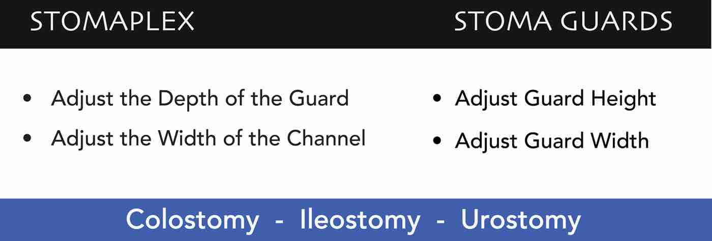 Stomaplex Stoma Guards and Stomaplex Ostomy Belts Are available in many sizes.