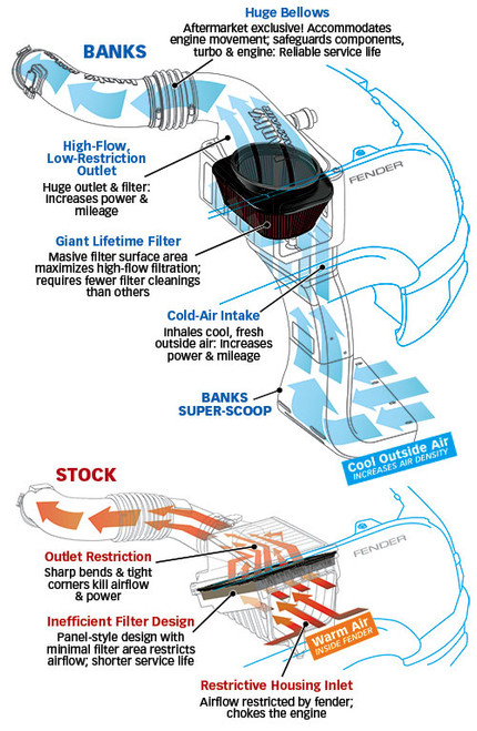 Banks GMC Super Scoop for Ram Air Intake  (LB7, LLY, LBZ) (42169)