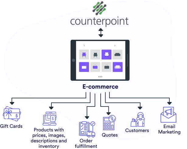 Counterpoint integration with E-commerce for products, orders, etc.