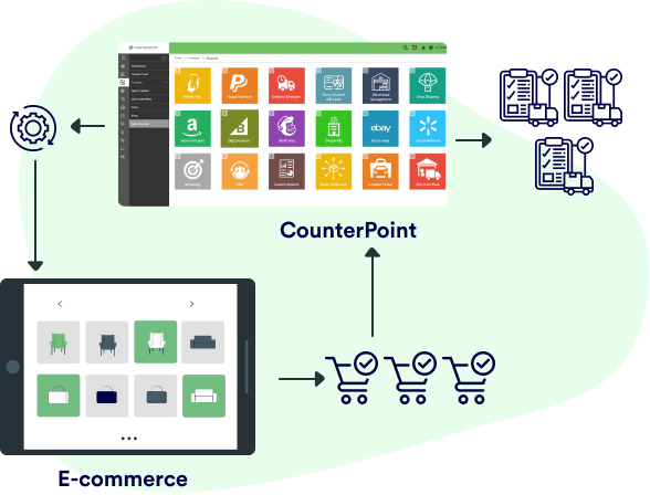 Manage sales from every channel in Counterpoint