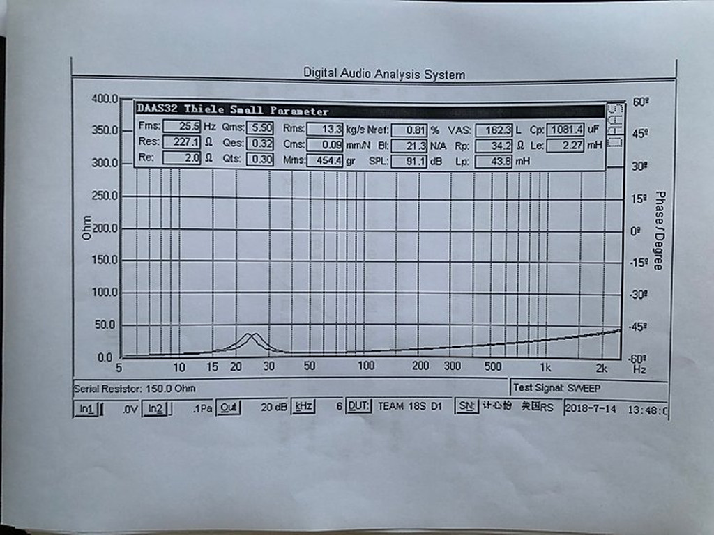 TEAM-18 5K RMS