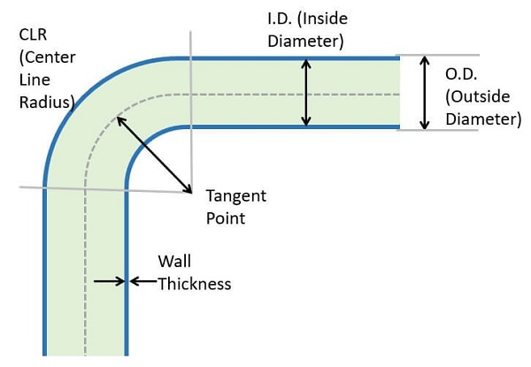 elements of a conduit bend