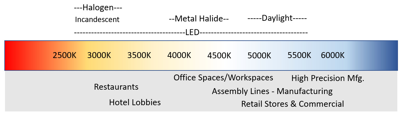 Light Temperature and Uses