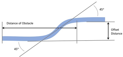 offset bend calculations