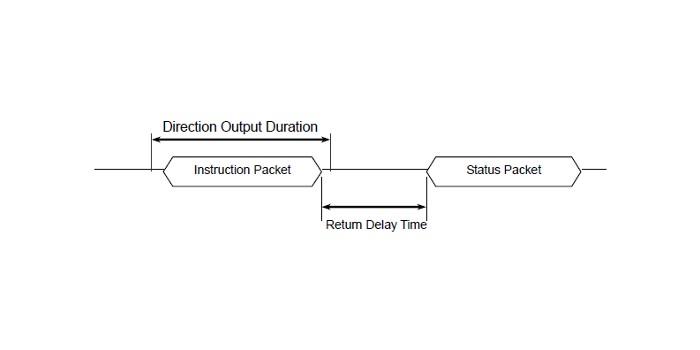 Protocol 1.0 vs. 2.0- Communication Packets