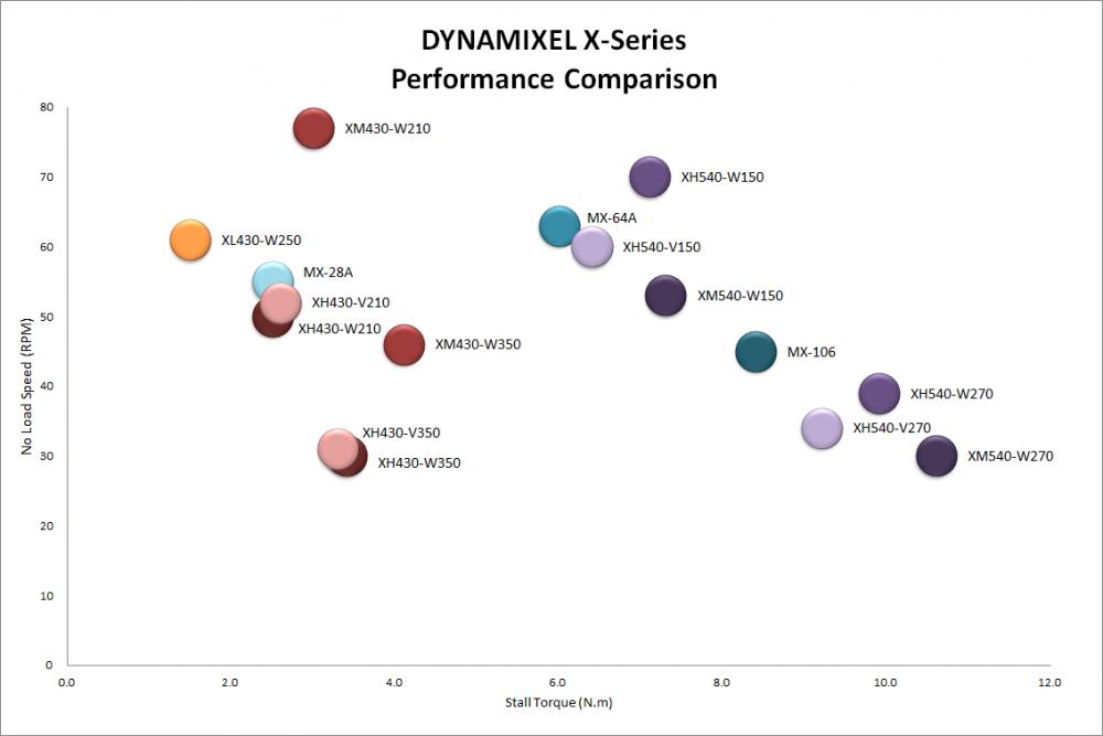 dxl-x-comparison-chart.png