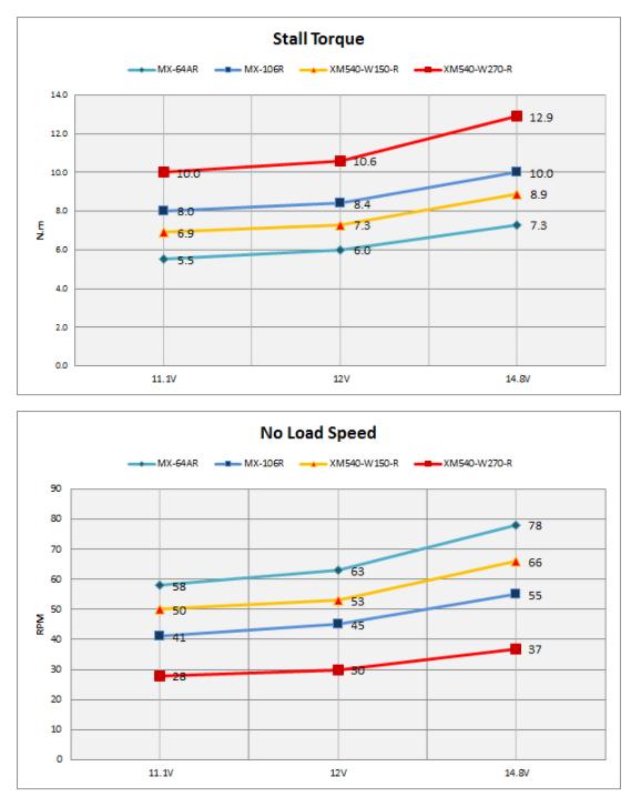 dxl-x-performance-comparison.png