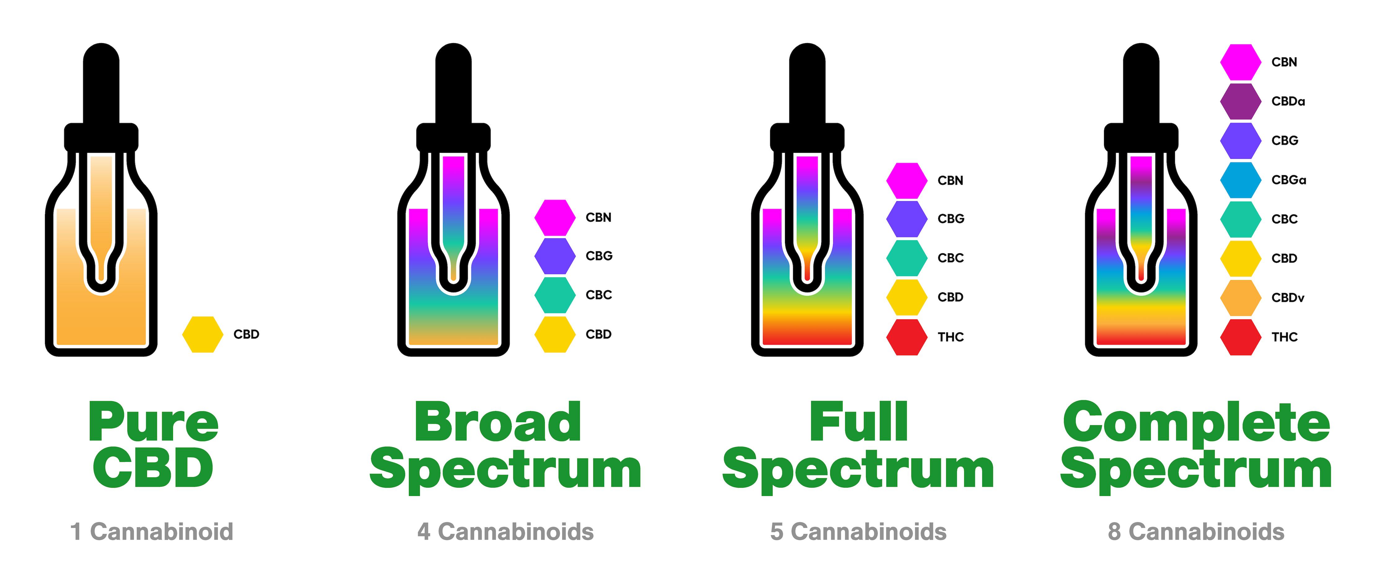 tweedle-farms-spectrum-infographic.png