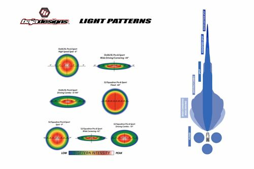 Baja Designs LED Fog Light System: Silverado 1500 (19+) (Amber / Squadron Pro)