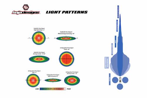 Baja Designs Grille-Mount LED System: Ford Ranger (19+) (Squadron Sport)