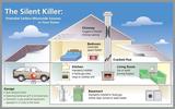 Carbon Monoxide in your homes
