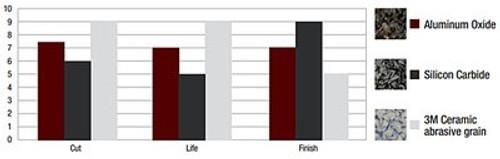 Scotch-Brite™ Match and Finish Flap Brush, 4-1/2 in x 4 in x 5/8-11 5S MED, 1 per case