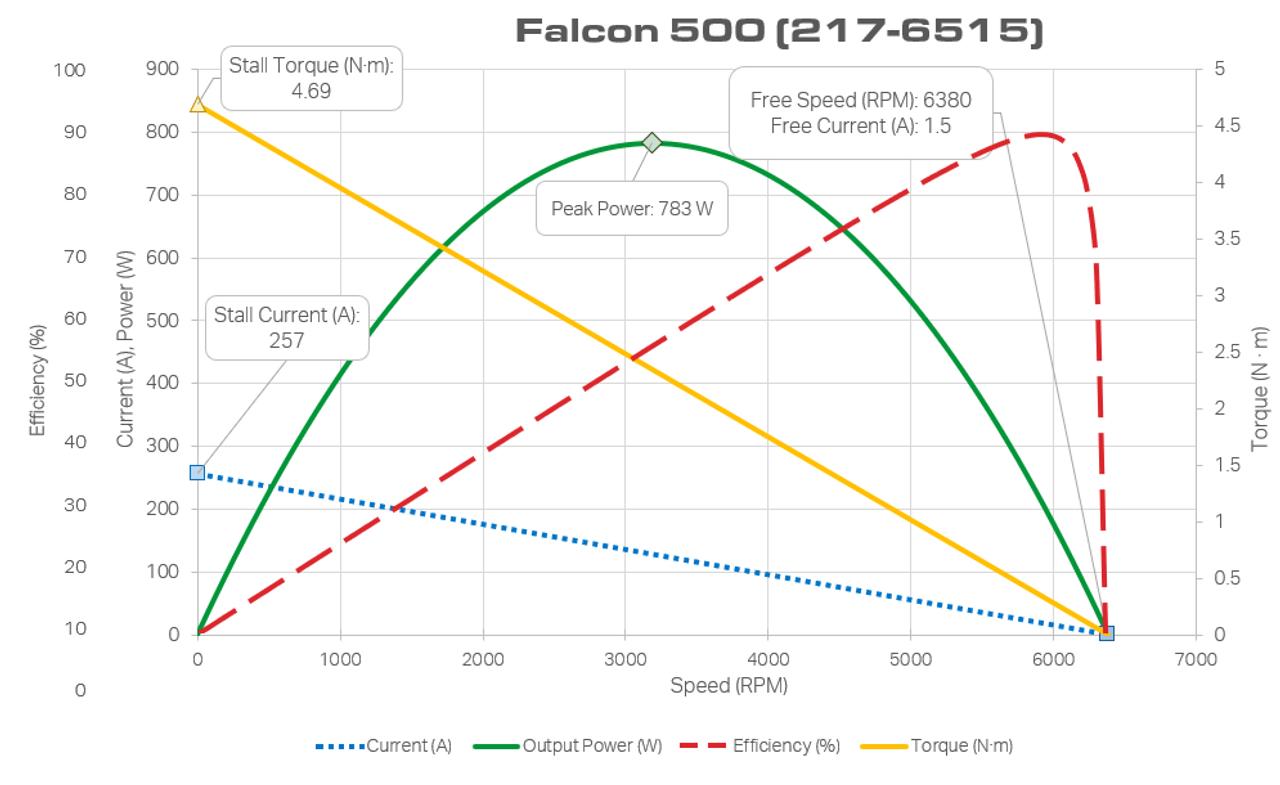 Falcon 500 Powered by Talon FX