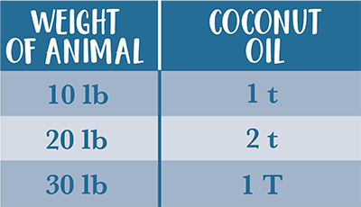 feedingchart-coconutoil-400.png