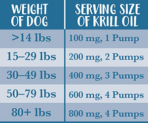 feedingchart-krilloil-dog-300.jpg
