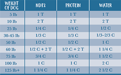 feedingchart-ndf2-400.png