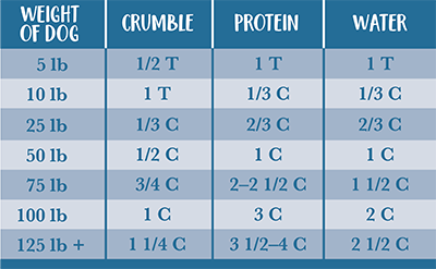feedingchart-pm-crumble-400.png
