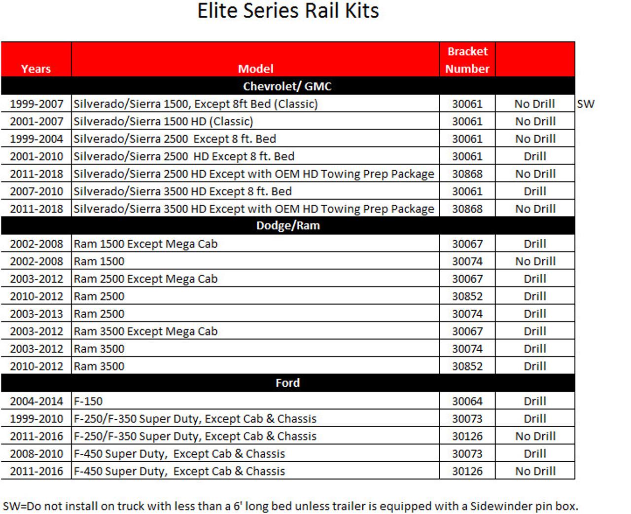30126 Reese 30126 Reese Elite Series Rail Kit