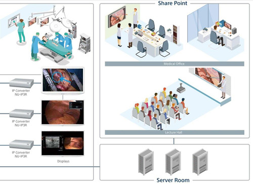 Sony Medical Sony NUCLeUS Smart Digital Imaging Platform
