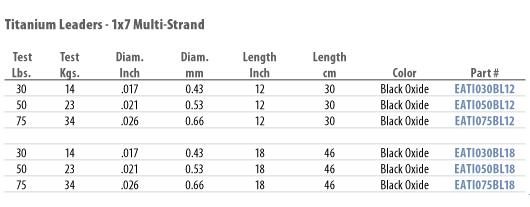 multi-strand-leader-chart.jpg
