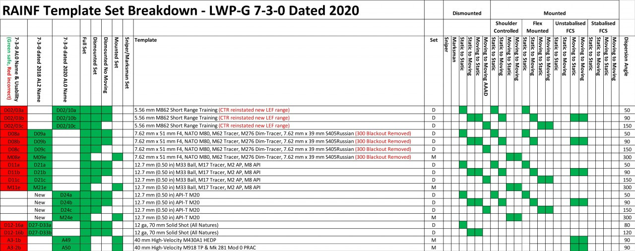Update LWP-G 7-3-0 dated 2018 to 7-3-0 dated 2020