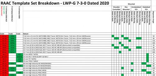 2020 Update Set LWP-G 7-3-0 RAAC Mounted