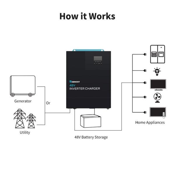 renogy 48V 5000W Inverter Charger