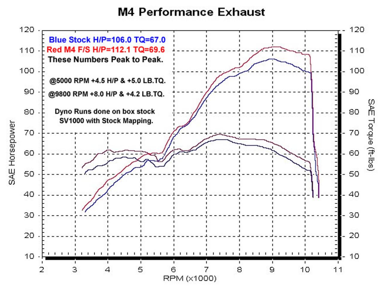 M4  High Sport Full System Carbon Fiber Canister 2003 SV 1000 SU9684